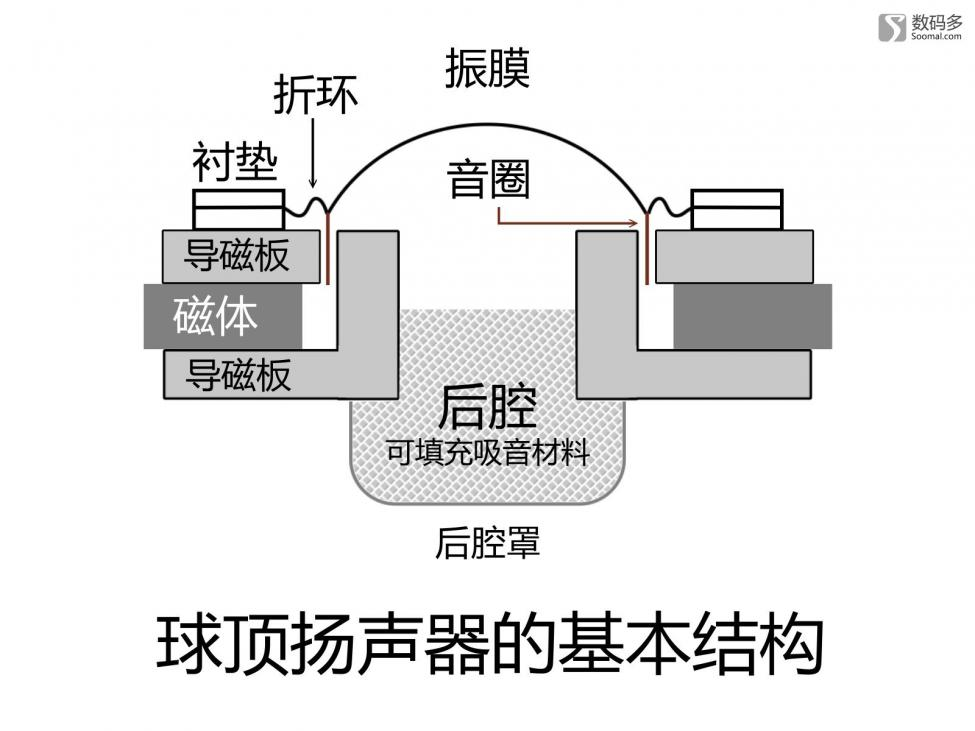 Navn:      00009974_basic_structure_of_dome_speaker.jpg Visninger: 1764 Størrelse: 61.1 Kb