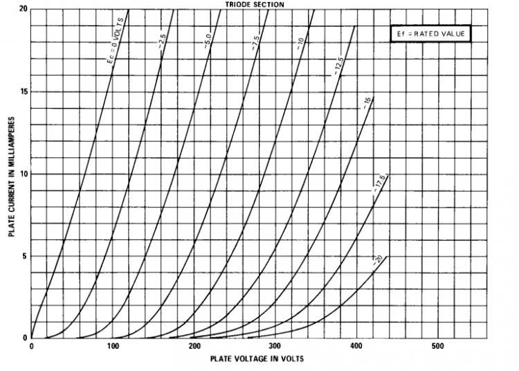 Navn:      6AH9-triode-curves.jpg Visninger: 910 Størrelse: 74.6 Kb