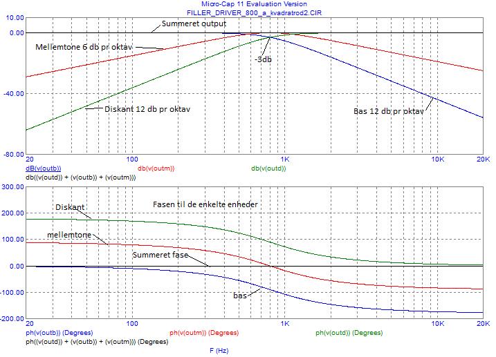 Navn:      800Hz_a_kvadrartrod2_target_fase.png Visninger: 636 Størrelse: 26.0 Kb