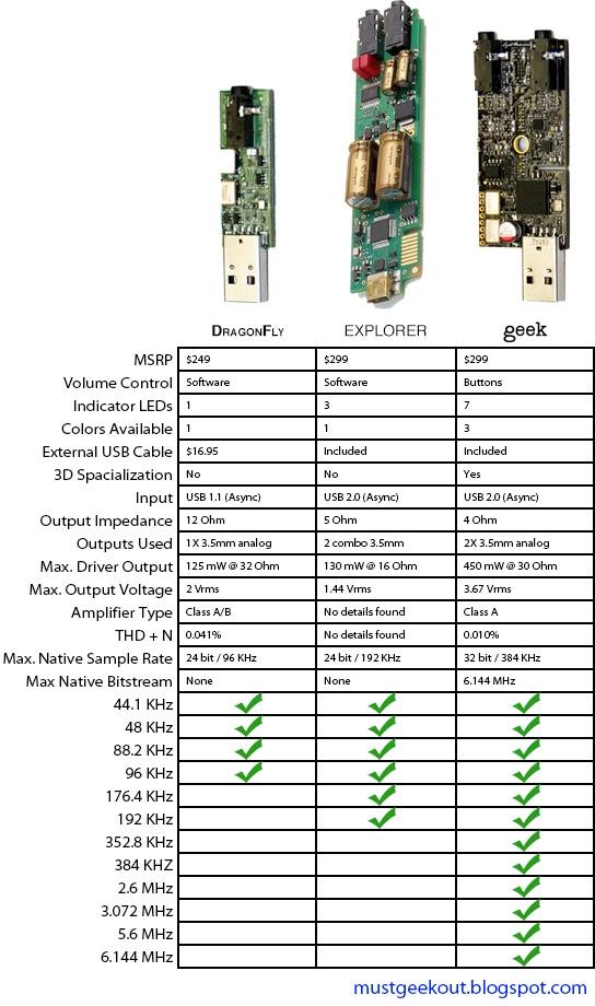 Navn:      Audioquest_Dragonfly_vs_Meridian_Explorer_vs_Light_Harmonic_GEEK.jpg Visninger: 1133 Størrelse: 112.7 Kb