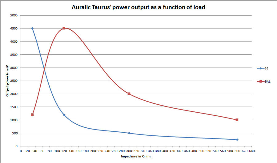 Navn:      auralic-taurus-power-output-load.jpg Visninger: 833 Størrelse: 53.6 Kb