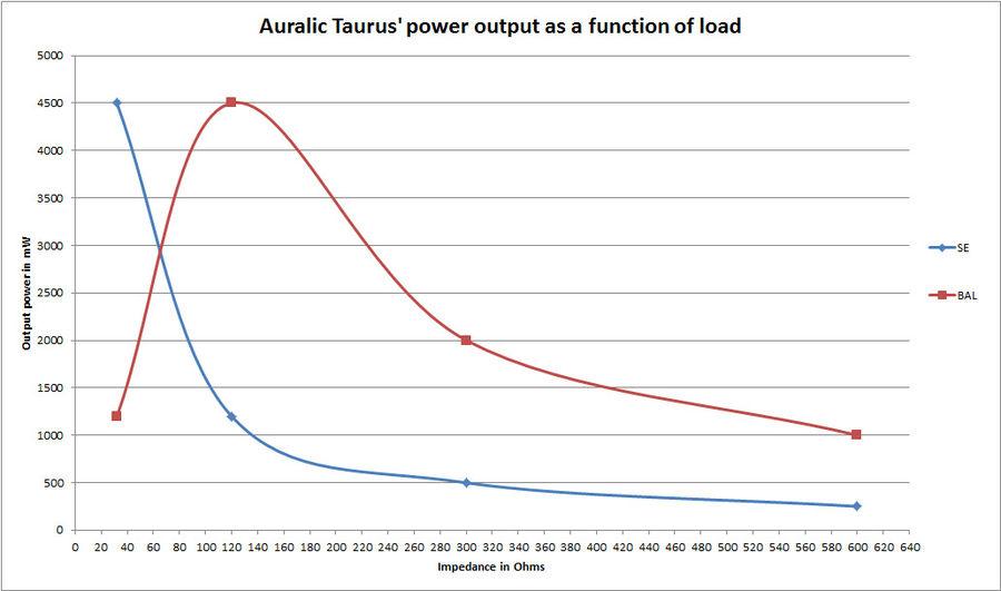 Navn:      auralic-taurus-power-output-load.jpg Visninger: 537 Størrelse: 53.6 Kb