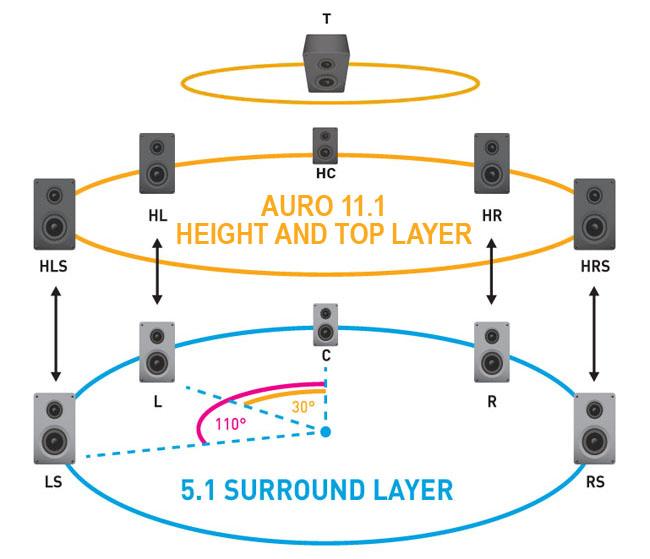 Navn:      Auro 3D 2.jpg Visninger: 1532 Størrelse: 55.8 Kb