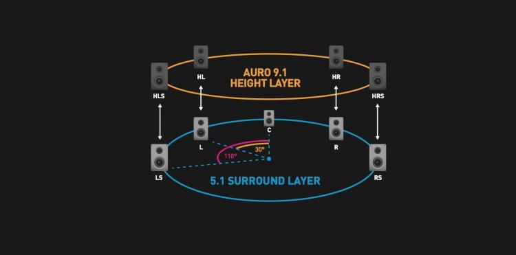 Navn:      Auro-3D 9.1.jpg Visninger: 194 Størrelse: 16.2 Kb
