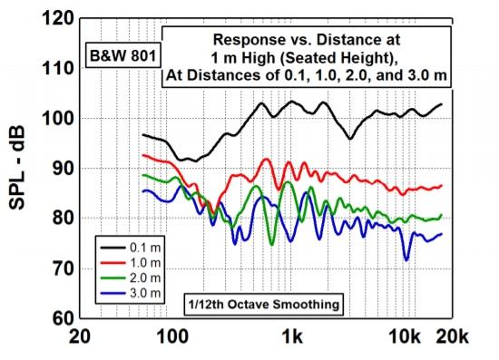 B&W 801 ørehøyde ulike avstander.jpg