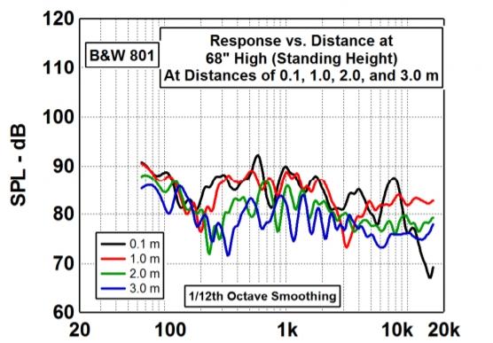B&W 801 172 cm høyde ulike avstander.jpg