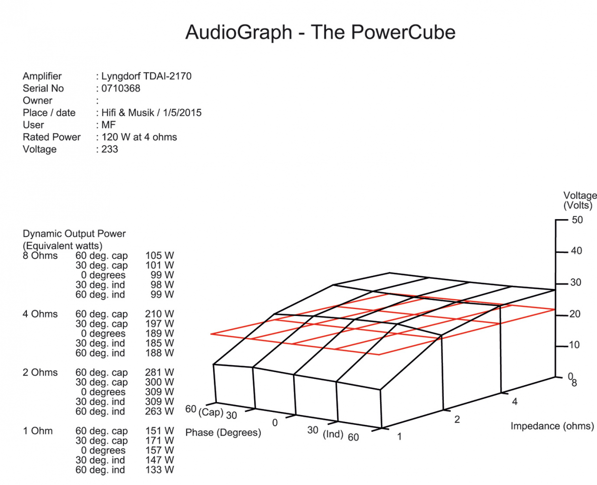 Cube measurement Lyngdorf TDAI-2170.png