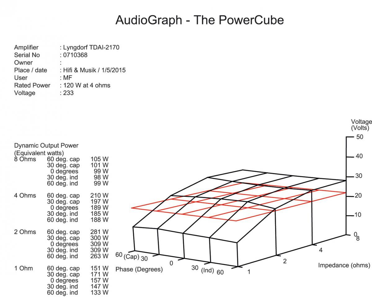 Cube measurement Lyngdorf TDAI-2170.png
