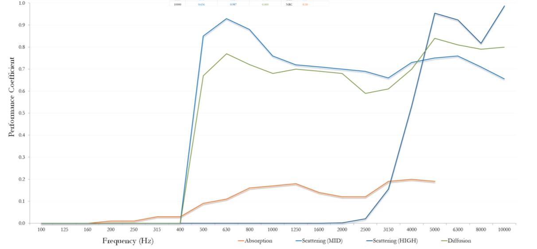 Diffuse Elite coefficient graph.jpg