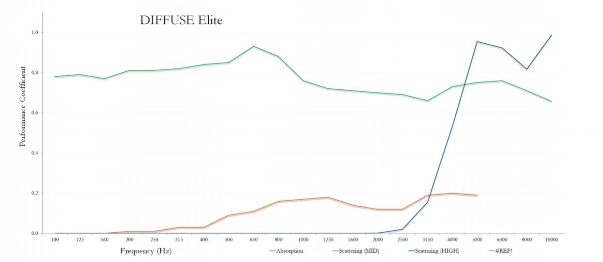 Diffuse Elite measurerement graph.jpg