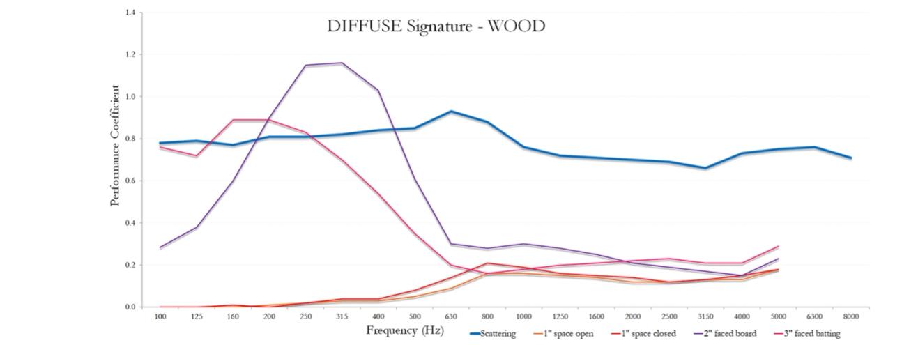 Diffuse Signature measurement graph.jpg