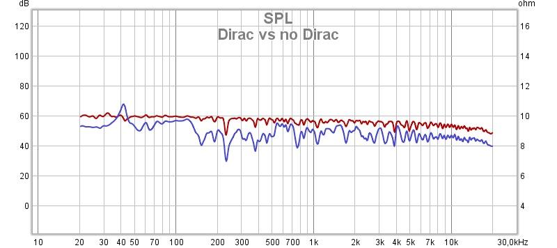 Erfaringer med Dirac Live 2nd. Gen | Side 8 | Hifisentralen