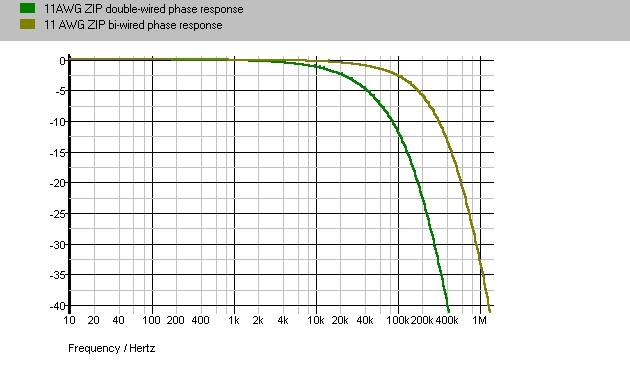 Navn:      double-biwire_phase.png Visninger: 565 Størrelse: 9.5 Kb