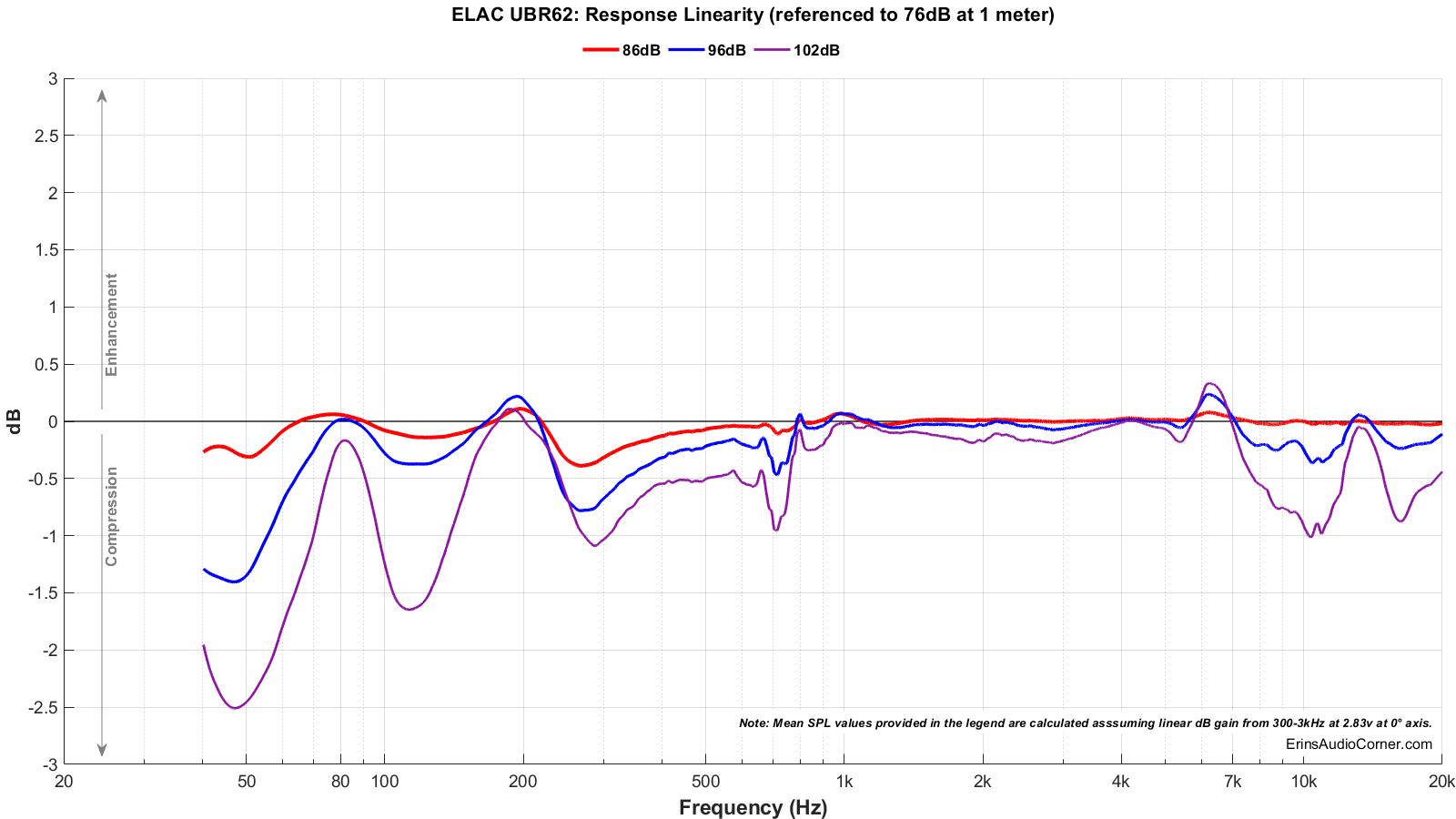 ELAC UBR62_Compression.png