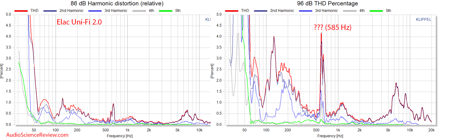 Elac Uni-Fi 2.0 Measurements Distortion.png
