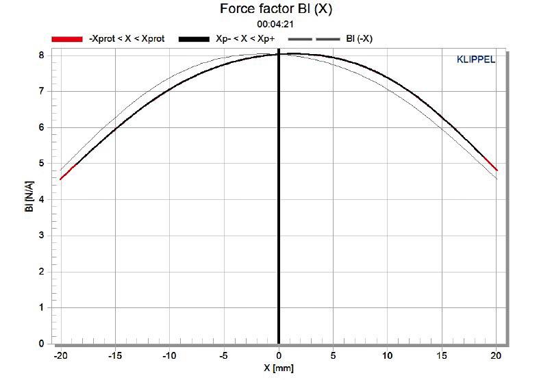 Navn:      Figure5_Dayton Audio ES140Ti-8.jpg Visninger: 1189 Størrelse: 126.9 Kb