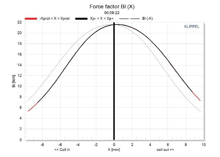 Navn:      Figure6_Acoustica Beyma 12CXA400Nd.jpg Visninger: 2178 Størrelse: 59.2 Kb
