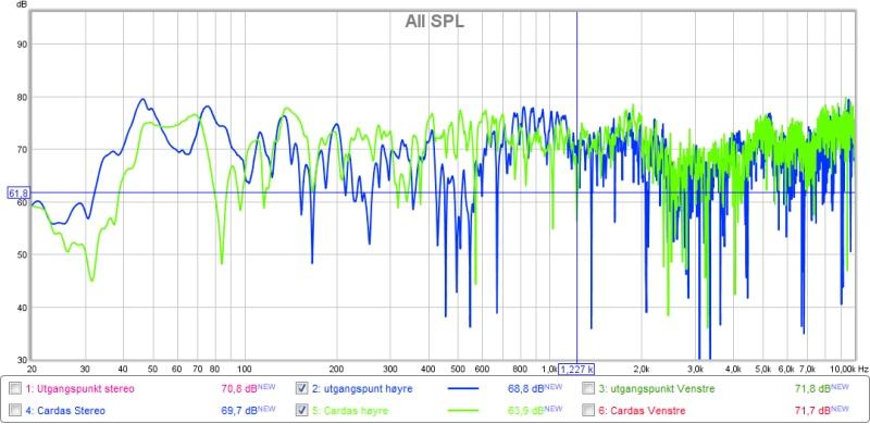 frekvens høyre side cardas + utgangspunkt.jpg
