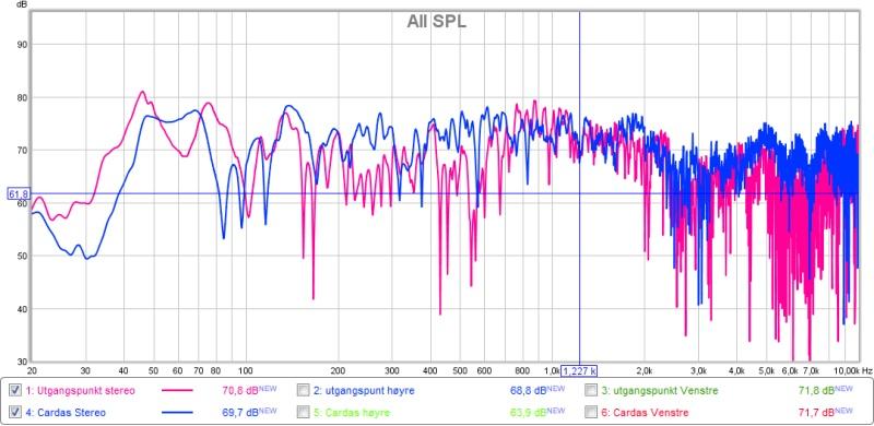 frekvens stereo cardas + utgangspunkt.jpg