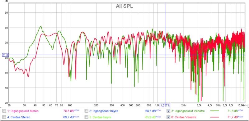 frekvens venstre side cardas + utgangspunkt.jpg