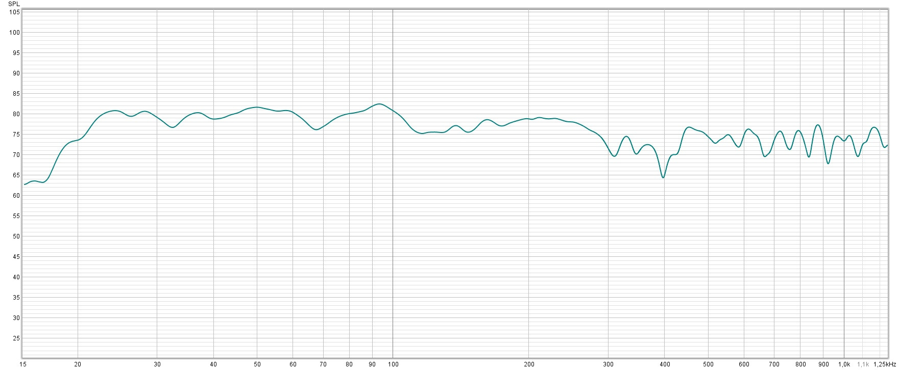 Frekvensrespons med fire stk Broads 150x80x10cm.jpg