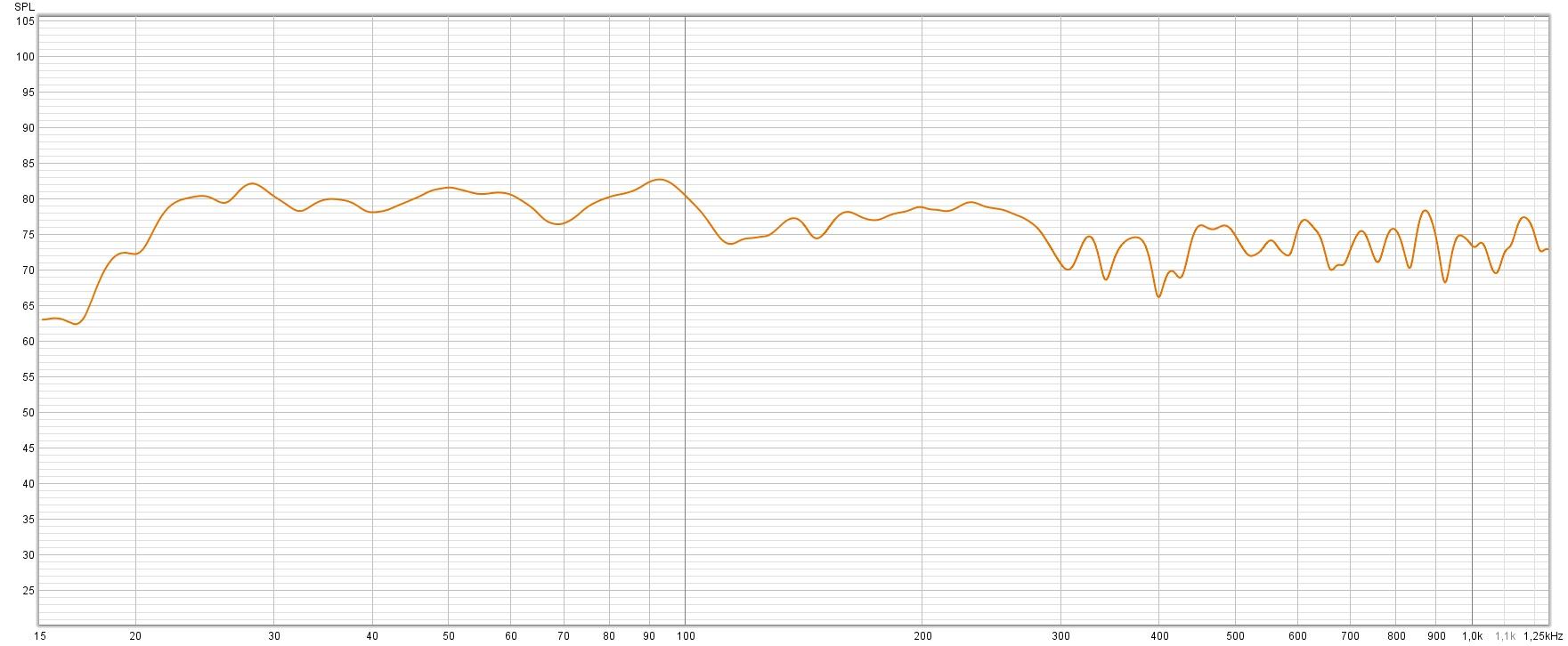 Frekvensrespons med to stk Broads 150x80x10cm.jpg