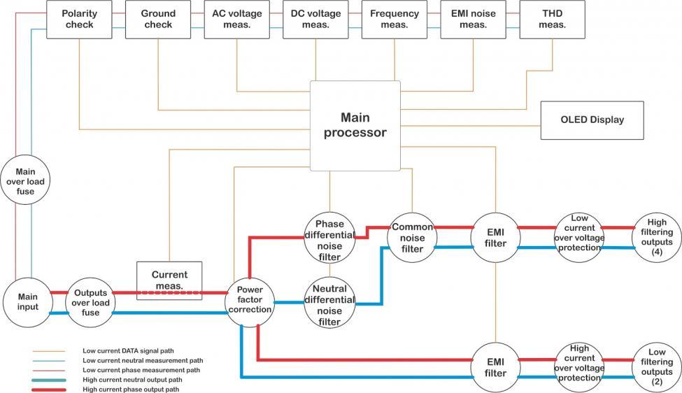 gordian block diagram.jpg