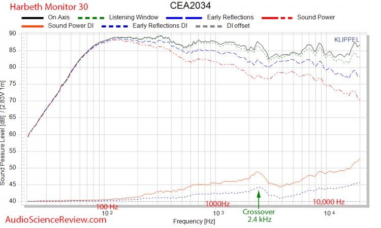 Harbeth Monitor 30 Speaker CEA 234 Spinorama Dashboard Audio Measurements.jpg