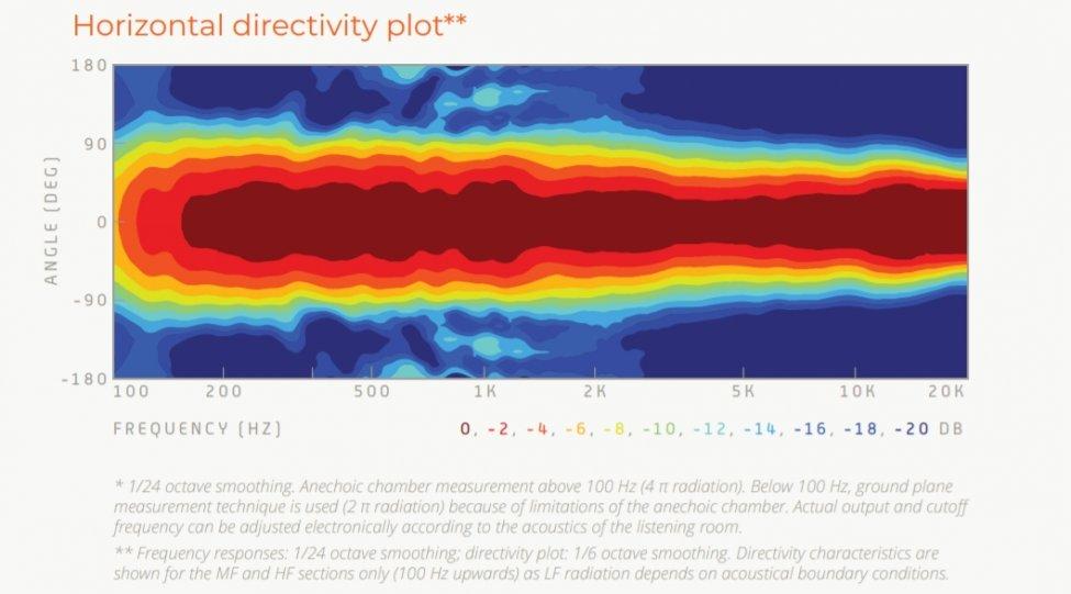 Navn:      horizontal direcitivty plot.jpg Visninger: 840 Størrelse: 60.8 Kb