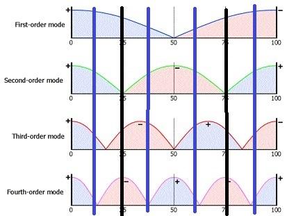 Navn:      Illustration-of-room-modes-in-one-dimension.jpg Visninger: 252 Størrelse: 44.2 Kb