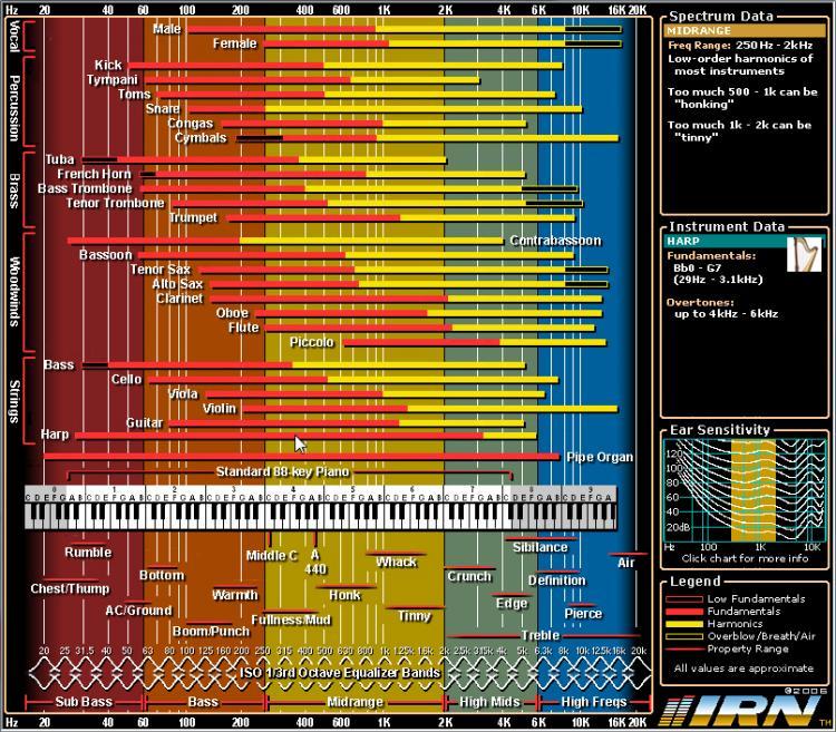 Navn:      Interactive-Frequency-Chart.jpg Visninger: 1618 Størrelse: 147.1 Kb