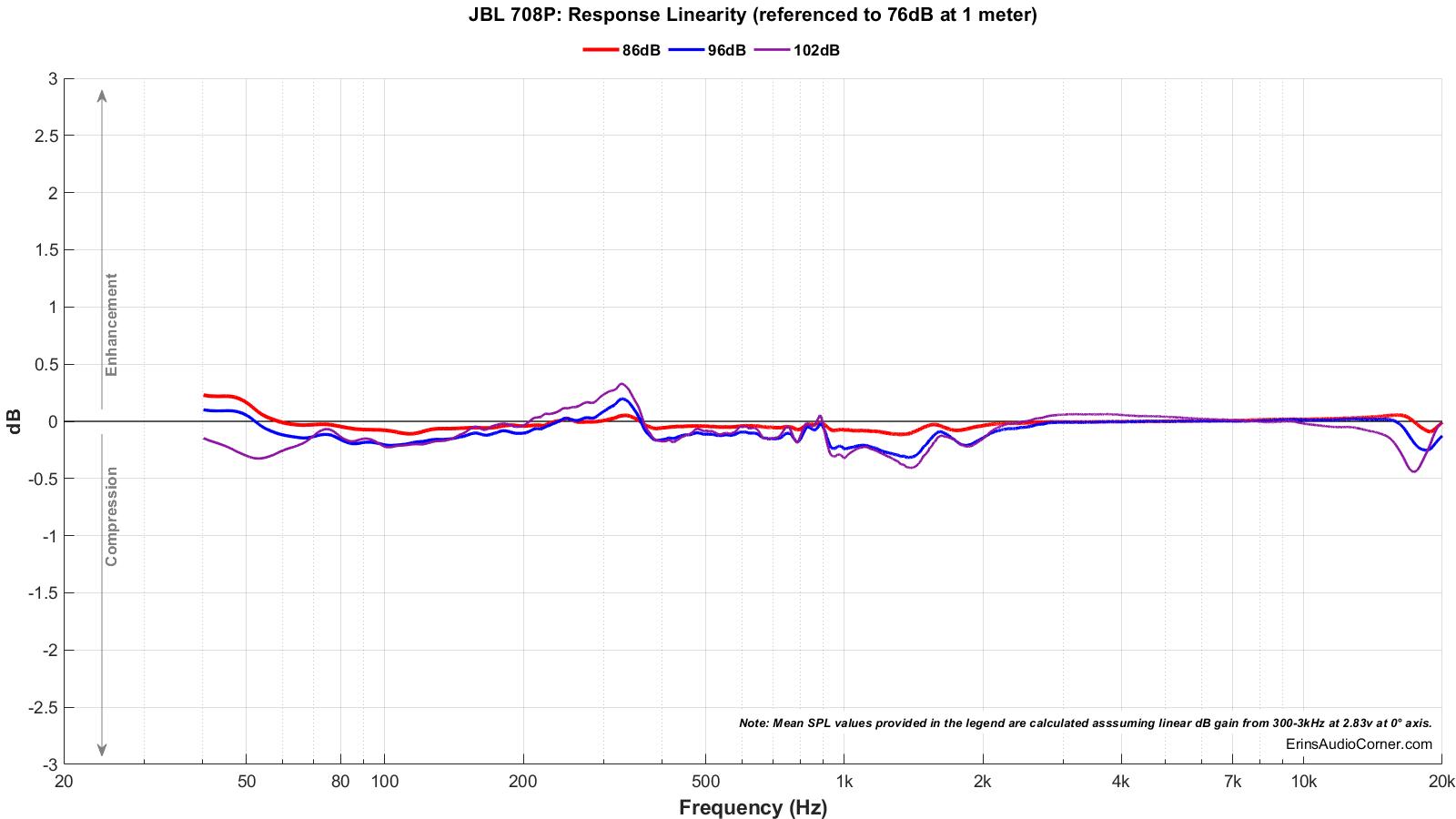 JBL 708P_Compression.png