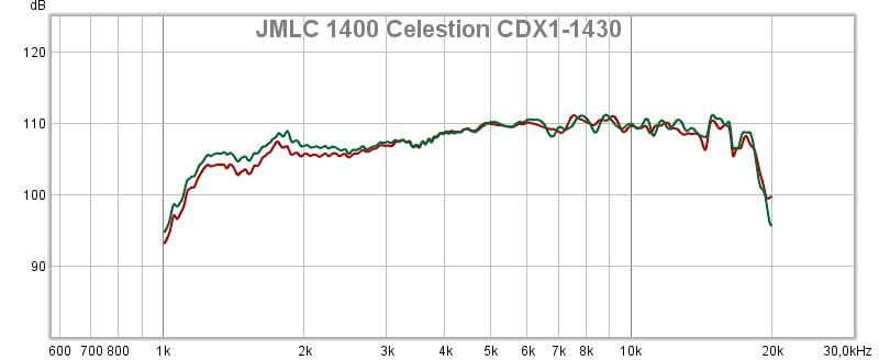 JMLC 1400 Celestion CDX1-1430.jpg