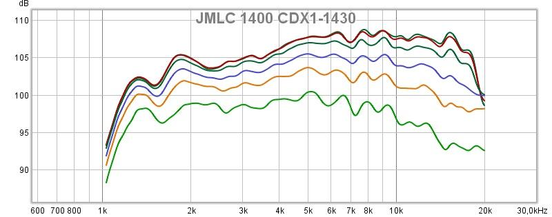 JMLC1400 CDX1-1430 polarplott.jpg