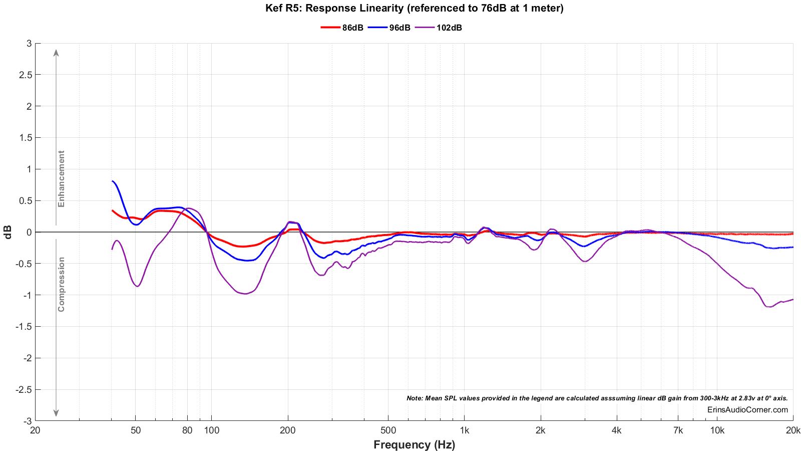Kef R5_Compression.png
