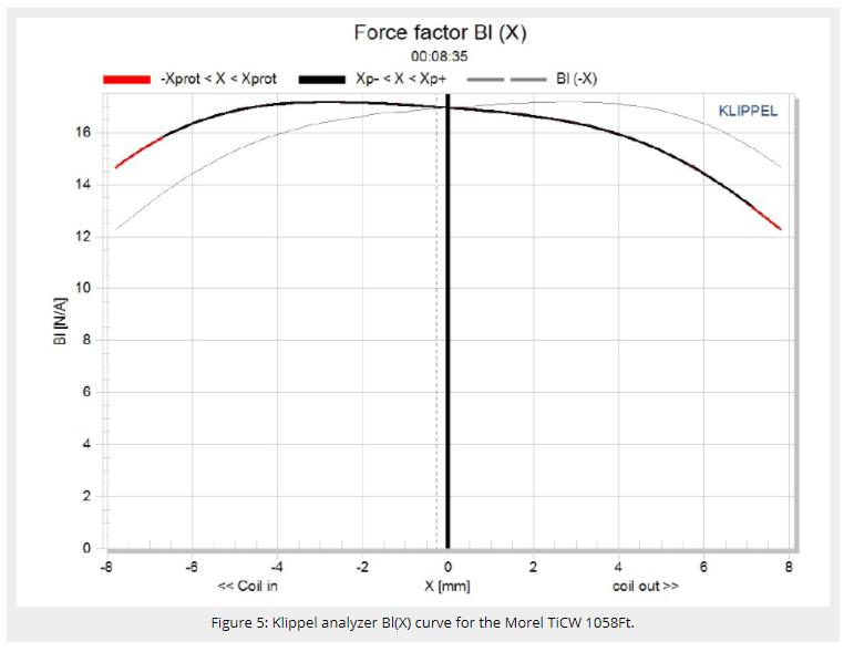 Klippel Analyzer Morel TiCW 1058ft.PNG