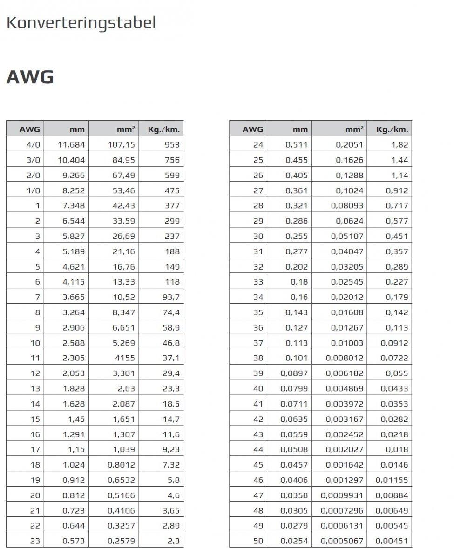 Konverteringtabell AWG til metriske verdier .jpg