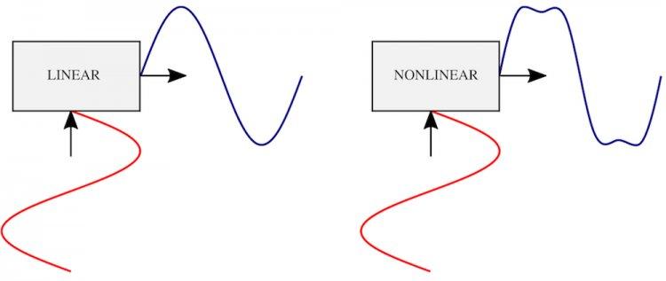 Navn:      linear-nonlinear-transducer-signals.jpg Visninger: 302 Størrelse: 19.4 Kb