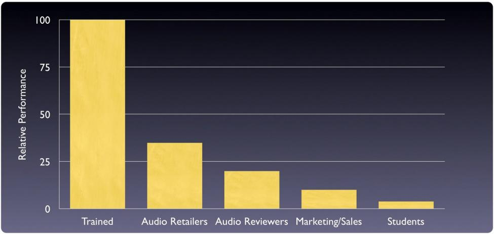 ListenerPerformance.jpg