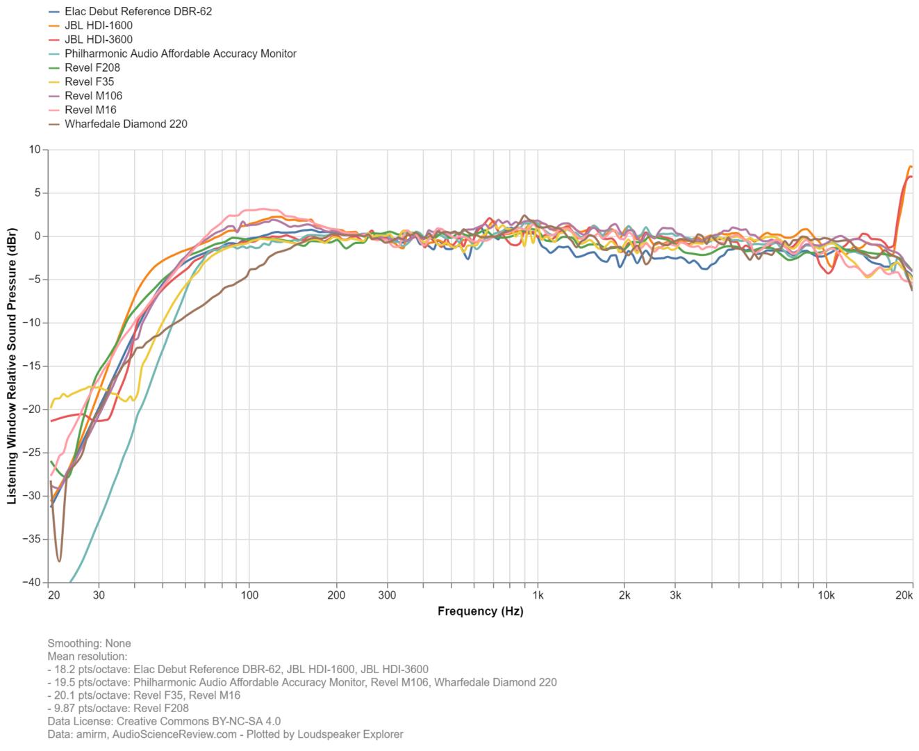 Loudspeaker Explorer chart (1).png