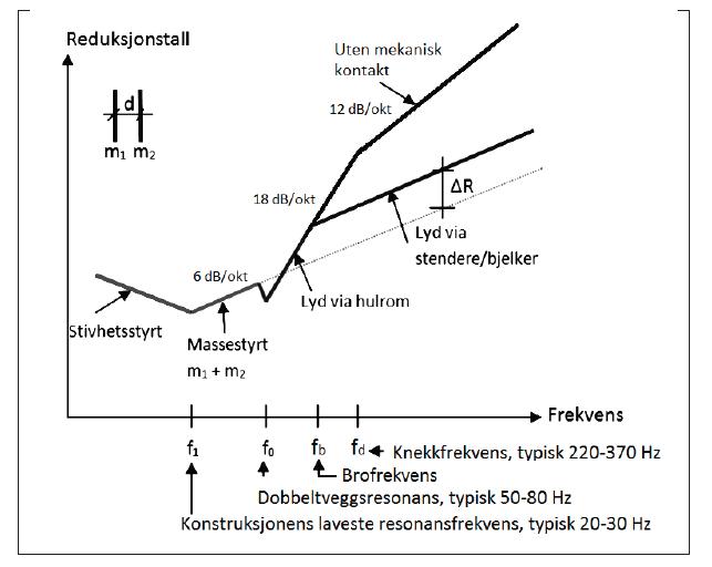 Navn:      Lydreduksjon i vegger.png Visninger: 1713 Størrelse: 59.7 Kb