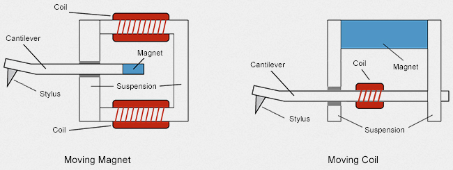 moving-magnet-moving-coil.jpg