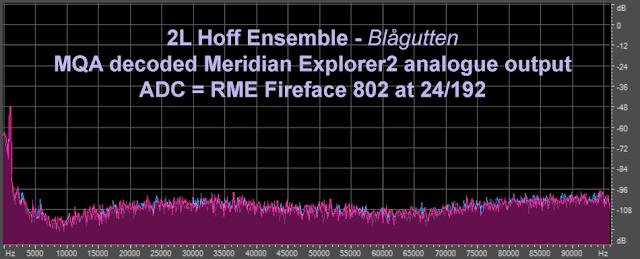 Digitale avspillere MQA Vil du ha 14 bits oppløsning