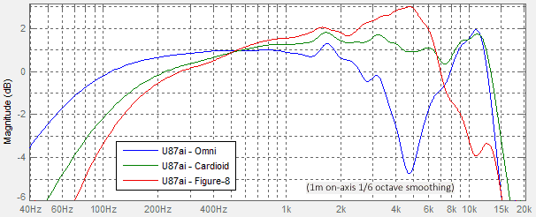 Neumann-U87ai-FrequencyPlot-Measured-Cropped.png