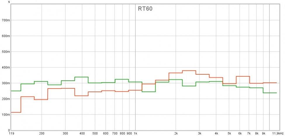 OMF vs Coolio RT60.jpg
