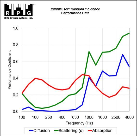 Navn:      Omniffusor-Acoustic-Data.jpg Visninger: 225 Størrelse: 40.4 Kb