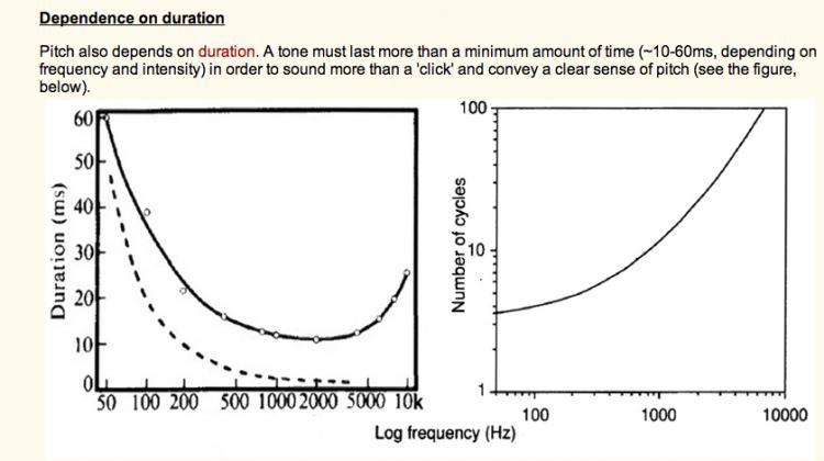 Navn:      Oppfattelse av pitch vs tid.jpg Visninger: 4918 Størrelse: 36.0 Kb