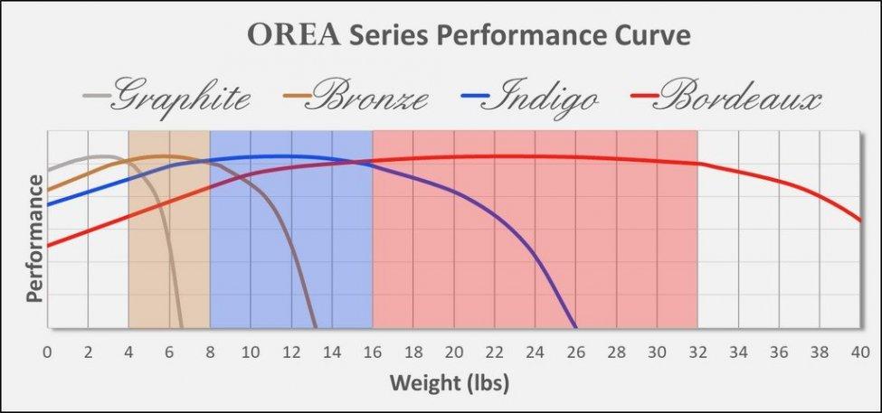 Navn:      OREA-Performance-Curve-Updated.jpg Visninger: 318 Størrelse: 57.9 Kb