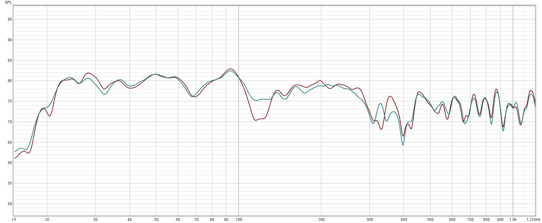 Overlay frekvensrespons før og etter.jpg