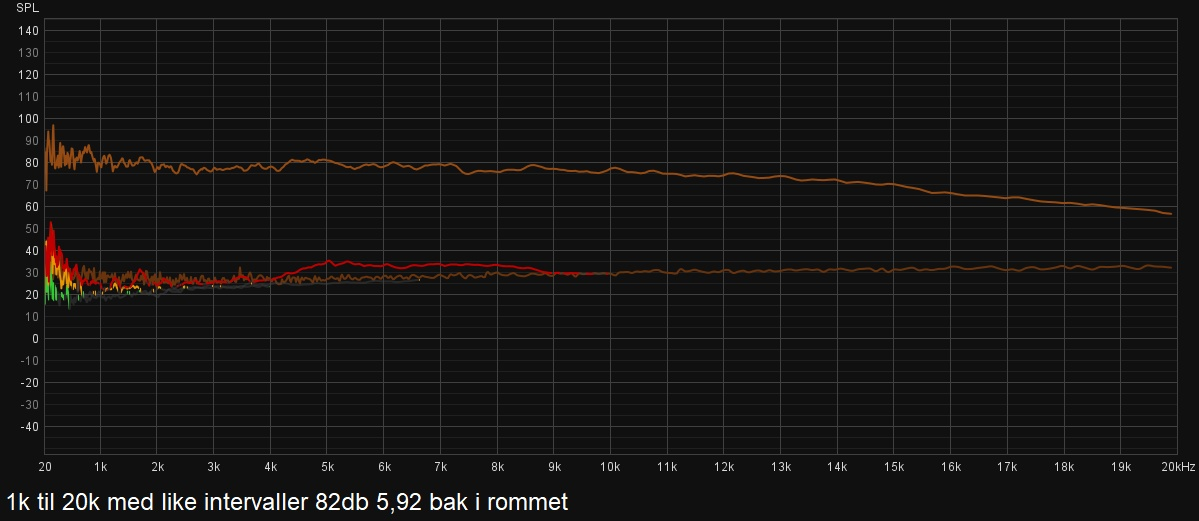prf2.5_82db_lytteposisjon_bak_like_freq_intervaller.jpg